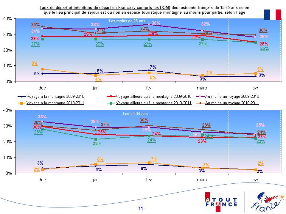 Taux de départ et intentions de départ en France (y compris les DOM) des résidents français de 15-65 ans selon que le lieu principal de séjour est ou non en espace touristique montagne au moins pour partie, selon l'âge