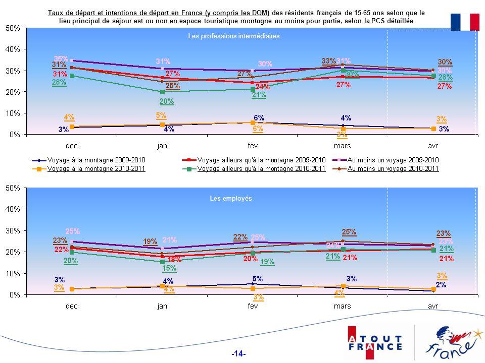 Taux de départ et intentions de départ en France (y compris les DOM) des résidents français de 15-65 ans selon que le lieu principal de séjour est ou non en espace touristique montagne au moins pour partie, selon la PCS détaillée