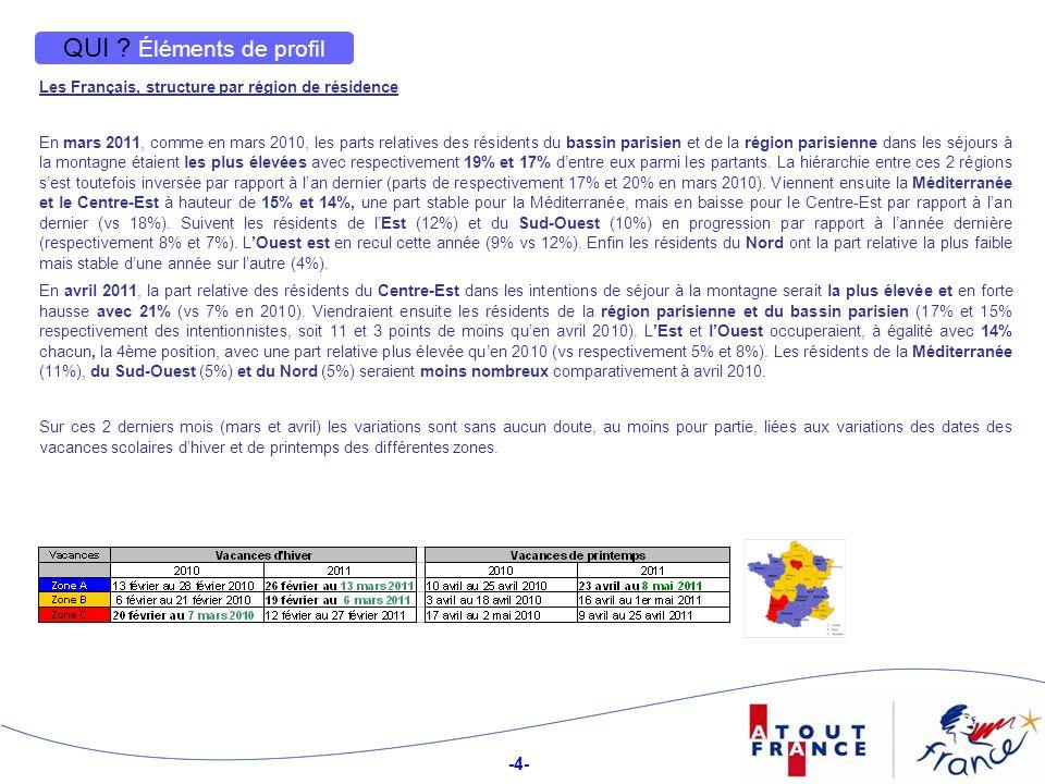 QUI Éléments de profil Les Français, structure par région de résidence.