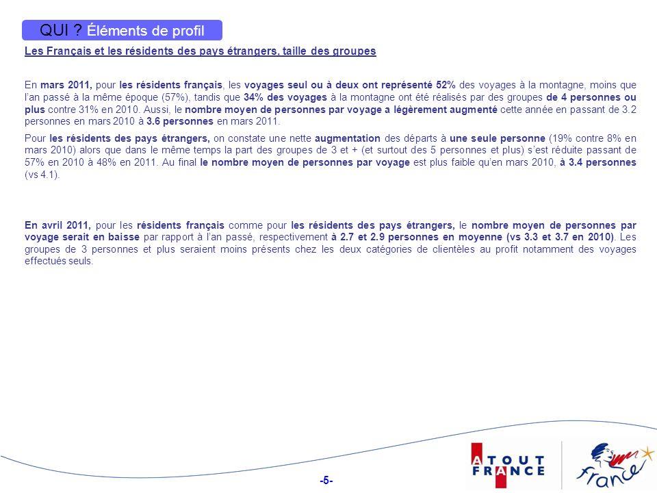 QUI Éléments de profil Les Français et les résidents des pays étrangers, taille des groupes.
