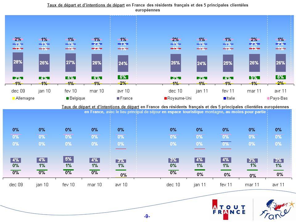 Taux de départ et d'intentions de départ en France des résidents français et des 5 principales clientèles européennes