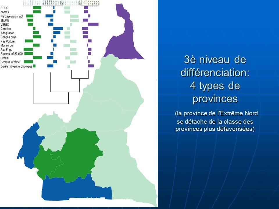 3è niveau de différenciation: 4 types de provinces (la province de l Extrême Nord se détache de la classe des provinces plus défavorisées)
