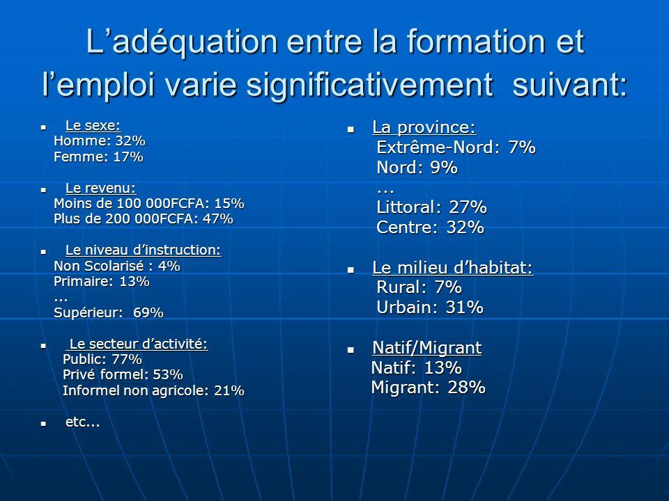 L'adéquation entre la formation et l'emploi varie significativement suivant: