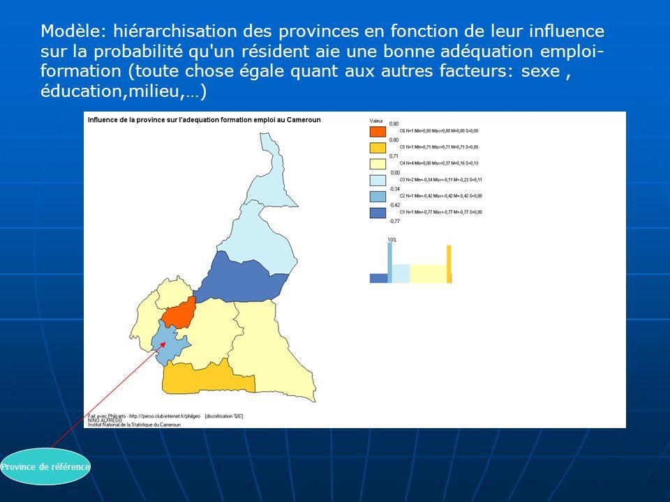 Modèle: hiérarchisation des provinces en fonction de leur influence