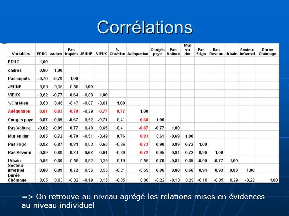 Corrélations => On retrouve au niveau agrégé les relations mises en évidences au niveau individuel