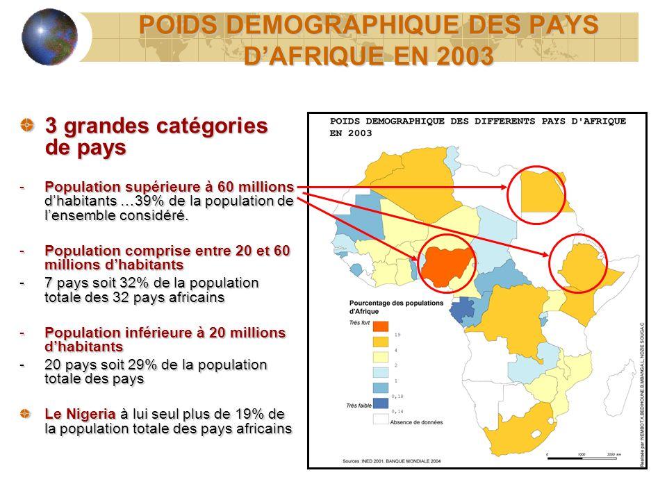 POIDS DEMOGRAPHIQUE DES PAYS D'AFRIQUE EN 2003