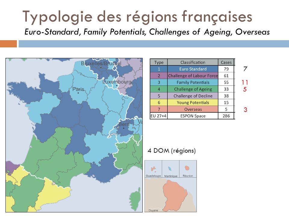 Typologie des régions françaises