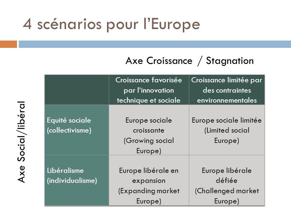 4 scénarios pour l'Europe