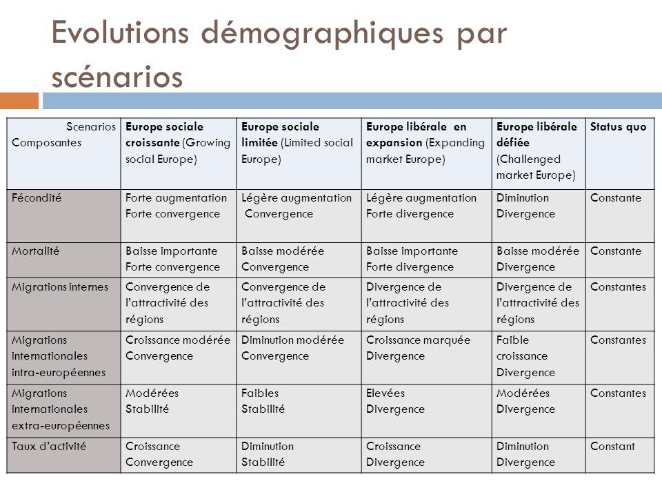 Evolutions démographiques par scénarios
