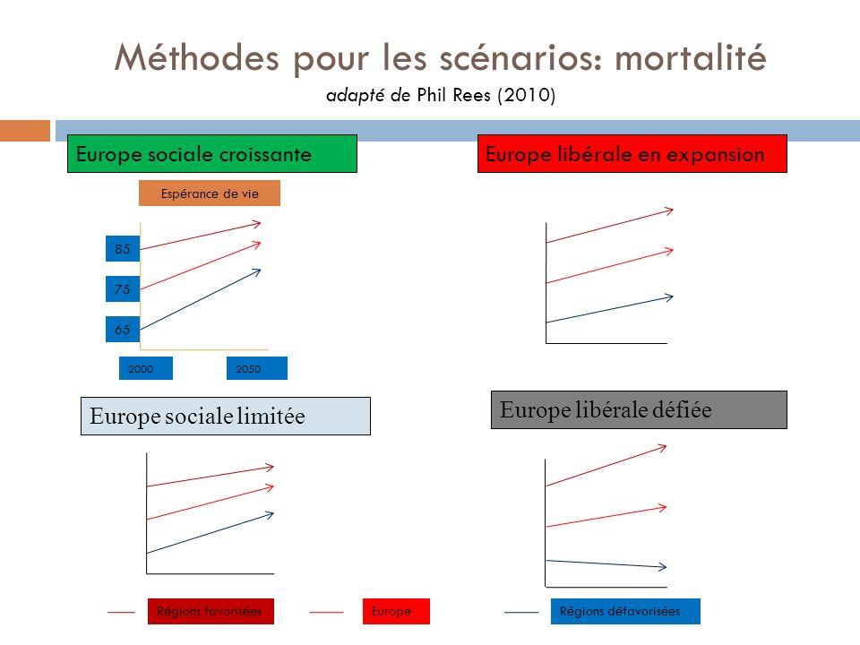Méthodes pour les scénarios: mortalité adapté de Phil Rees (2010)