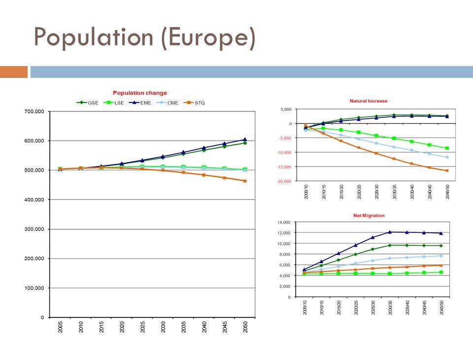 Population (Europe)Orientation 'sociale' vs 'marché' ne fait pas bcp de différence (cela est bien sûr un produit des hypothèses).