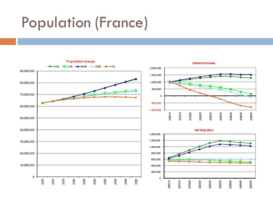 Population (France) Même constat pour la rance, avec des écarts de l'odre de 10 millions