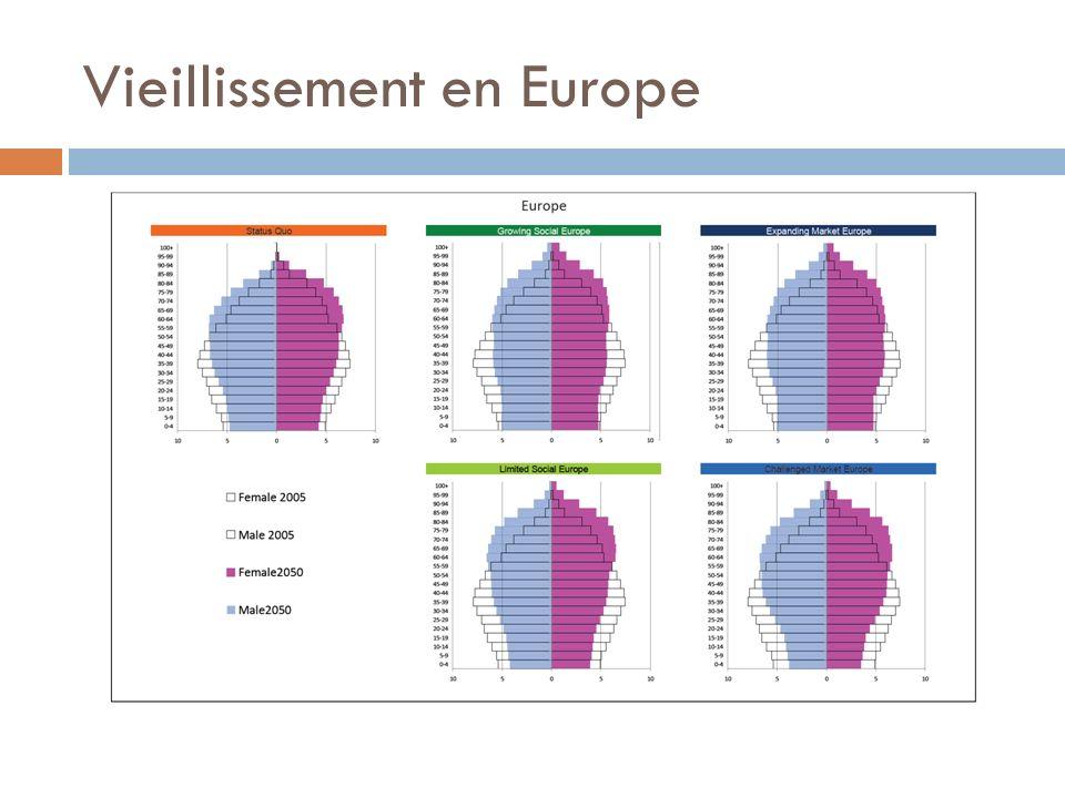 Vieillissement en Europe