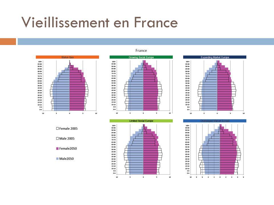 Vieillissement en France