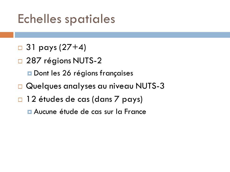 Echelles spatiales 31 pays (27+4) 287 régions NUTS-2