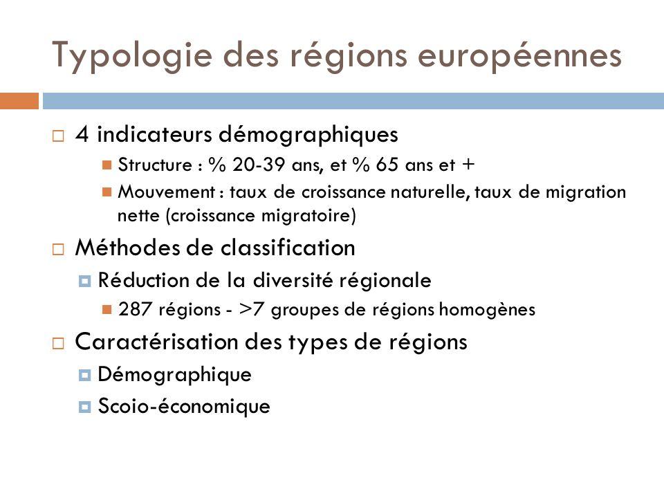 Typologie des régions européennes