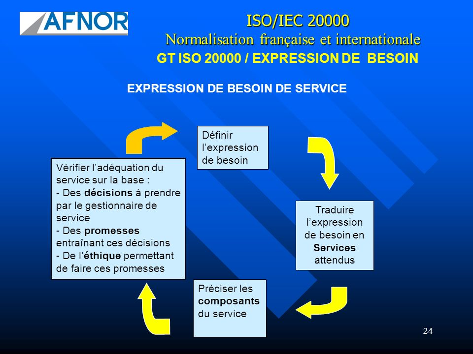 GT ISO 20000 / EXPRESSION DE BESOIN