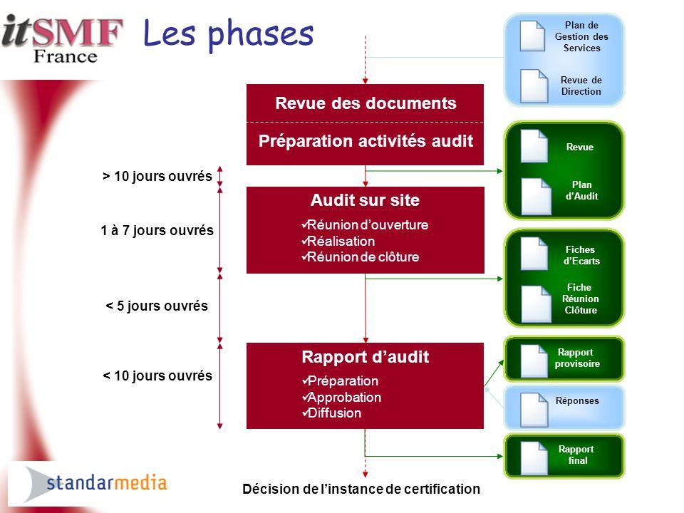 Préparation activités audit Décision de l'instance de certification