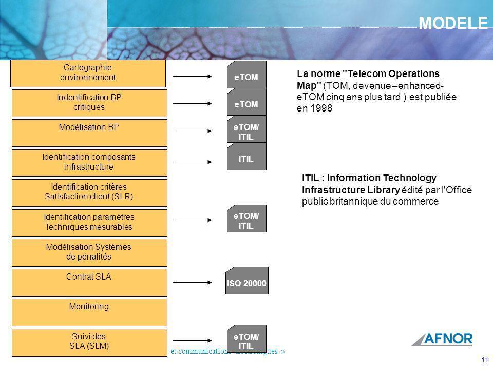 MODELE Cartographie. environnement. eTOM. La norme Telecom Operations Map (TOM, devenue –enhanced-eTOM cinq ans plus tard ) est publiée en 1998.