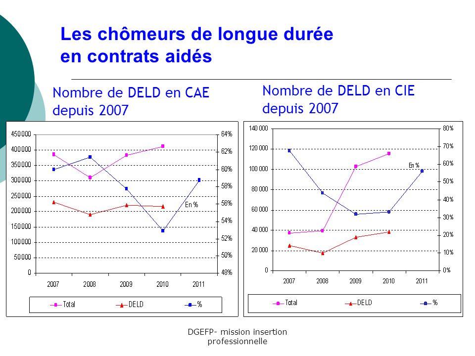 Nombre de DELD en CAE depuis 2007