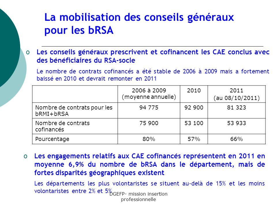 La mobilisation des conseils généraux pour les bRSA