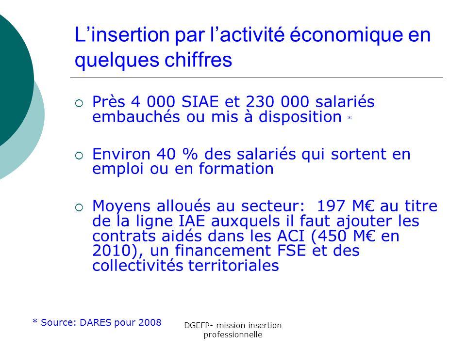 L'insertion par l'activité économique en quelques chiffres