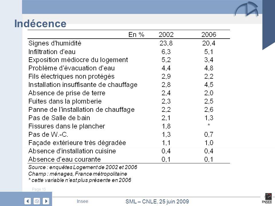 Indécence Source : enquêtes Logement de 2002 et 2006