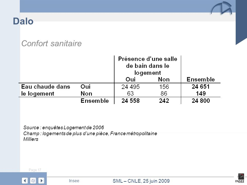 Dalo Confort sanitaire Source : enquêtes Logement de 2006