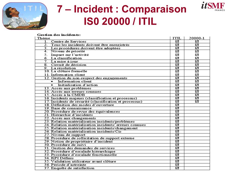 7 – Incident : Comparaison IS0 20000 / ITIL