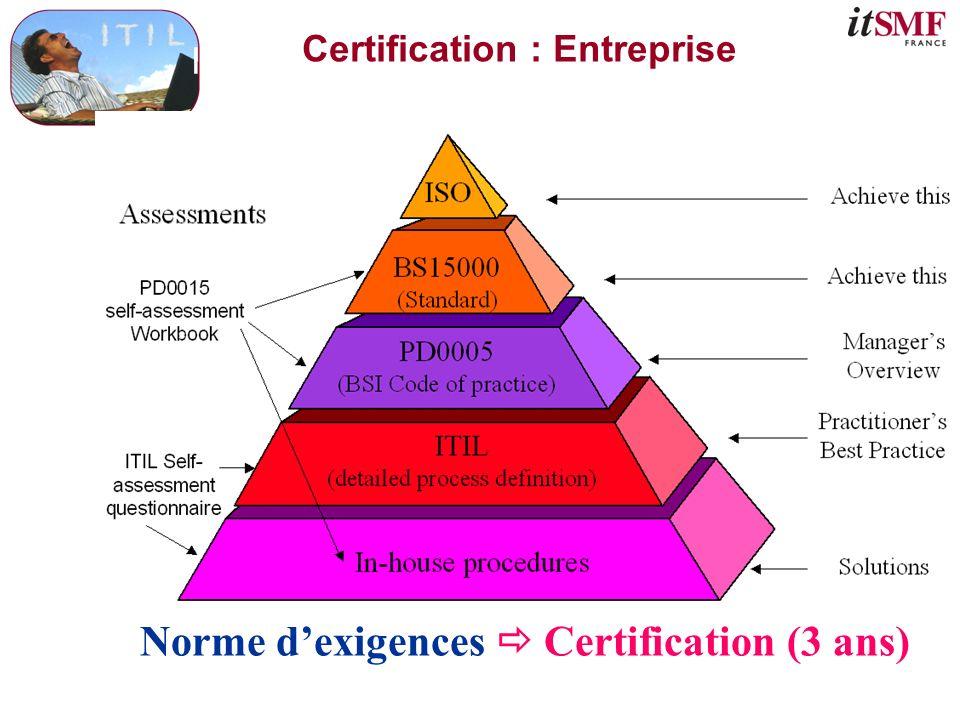 Certification : Entreprise