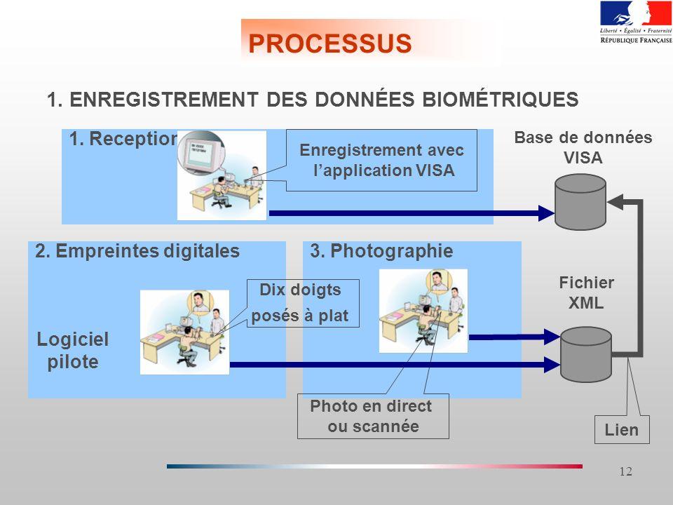 PROCESSUS 1. ENREGISTREMENT DES DONNÉES BIOMÉTRIQUES 1. Reception