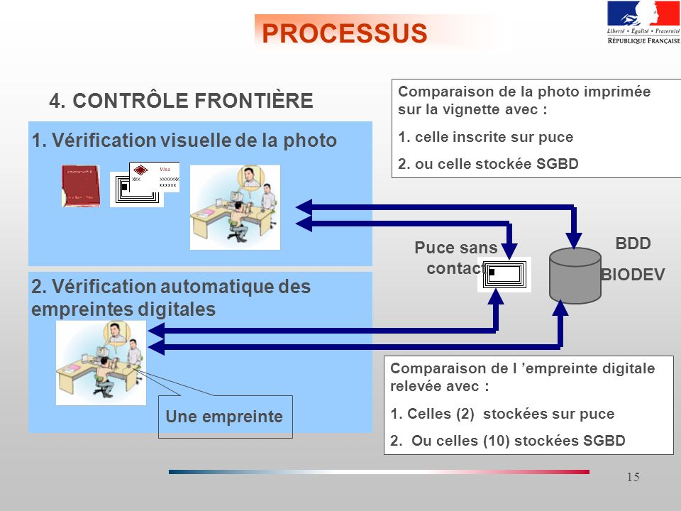 PROCESSUS 4. CONTRÔLE FRONTIÈRE 1. Vérification visuelle de la photo