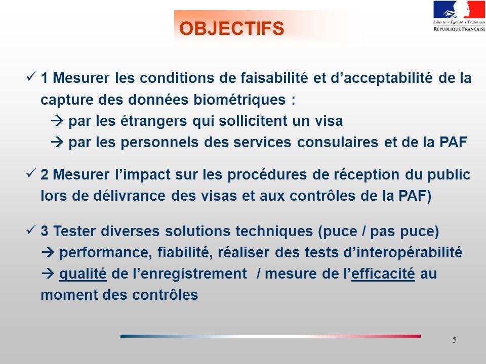 26/03/2017 OBJECTIFS. 1 Mesurer les conditions de faisabilité et d'acceptabilité de la capture des données biométriques :