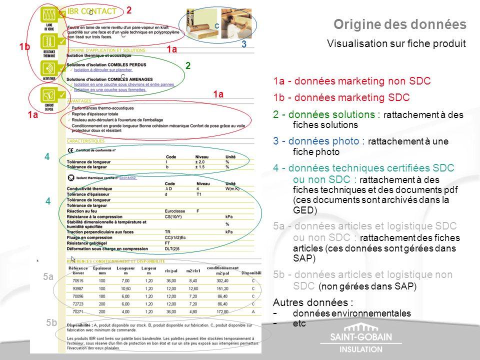 Origine des données Visualisation sur fiche produit