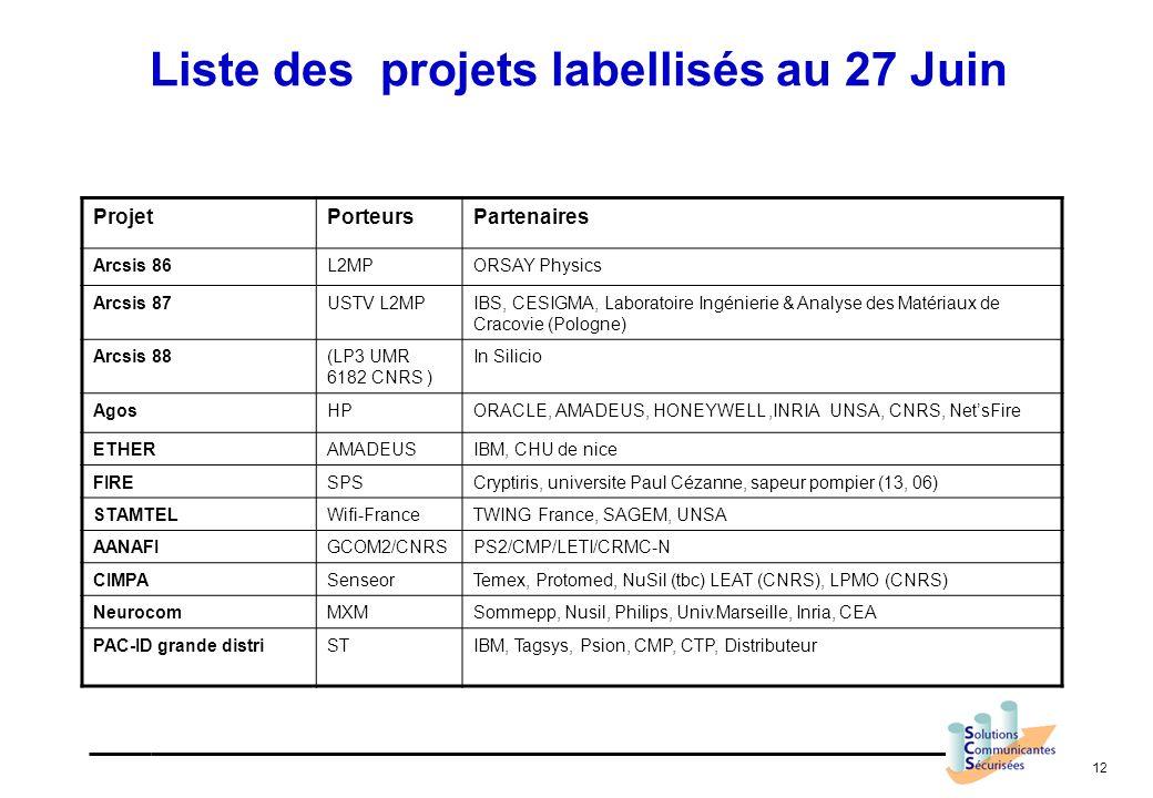Liste des projets labellisés au 27 Juin
