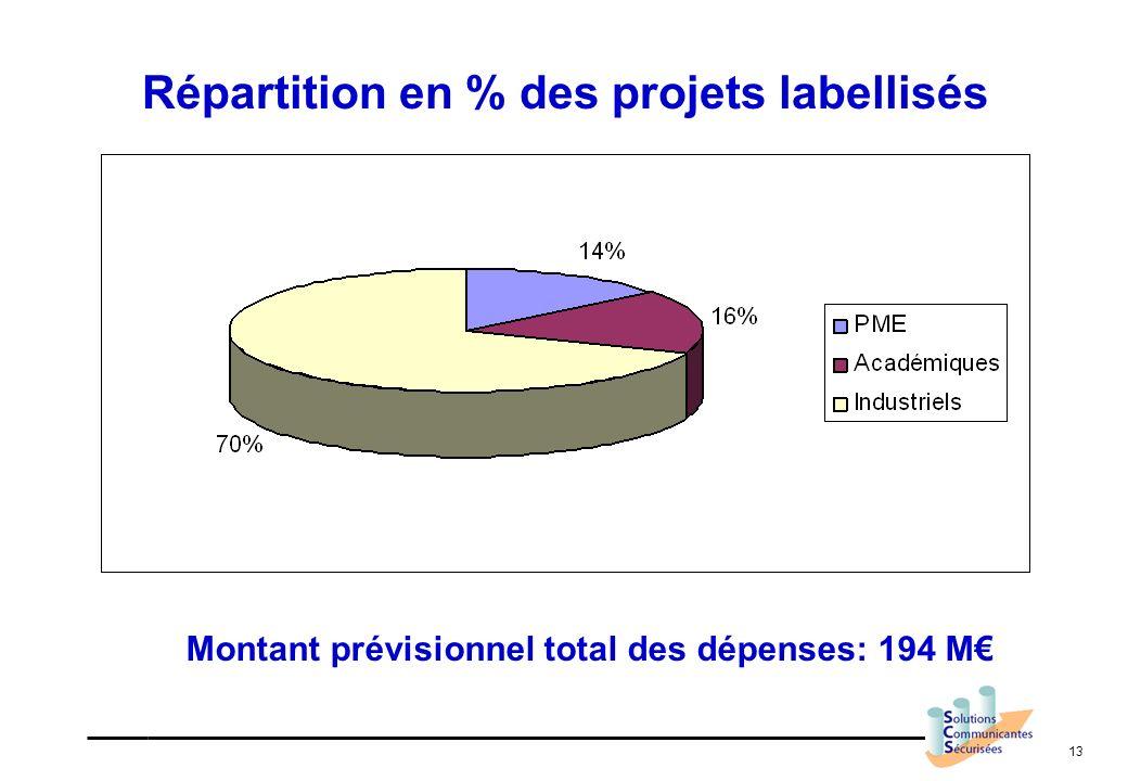 Répartition en % des projets labellisés