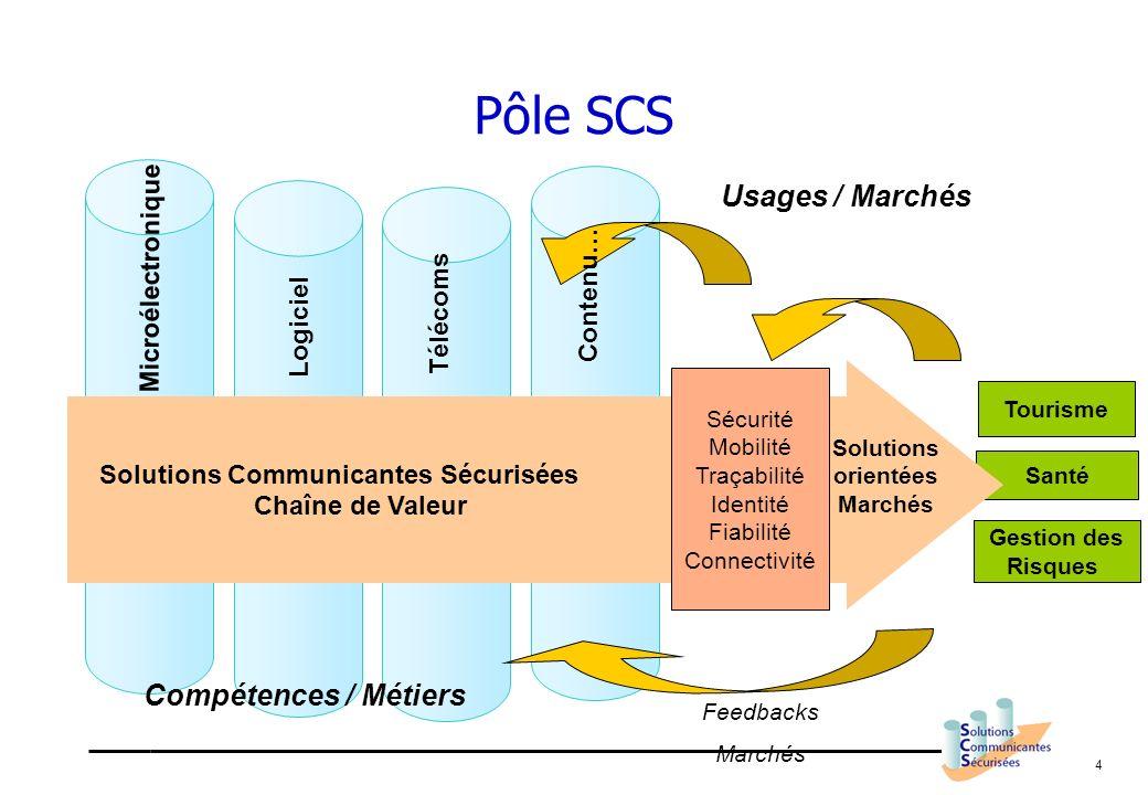 Pôle SCS Usages / Marchés Compétences / Métiers Microélectronique
