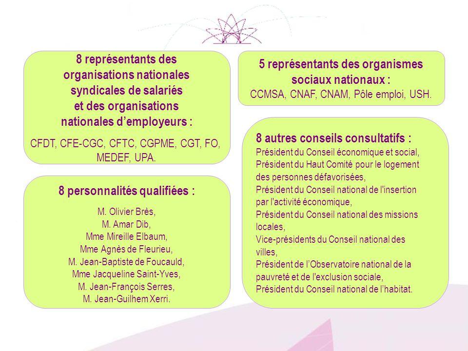 organisations nationales syndicales de salariés et des organisations