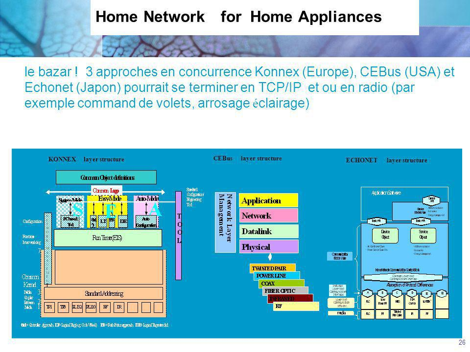 Home Network for Home Appliances