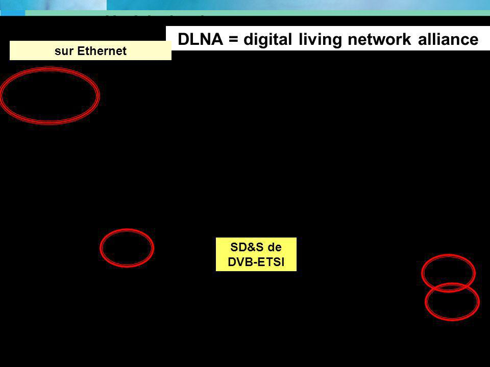 DLNA = digital living network alliance