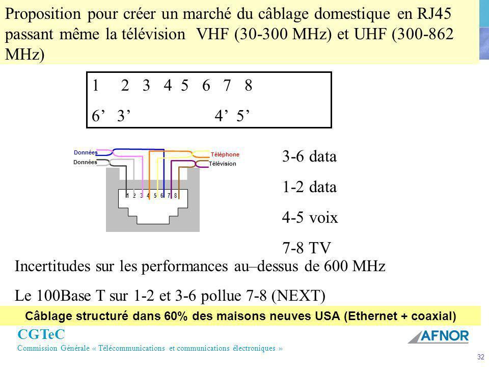 Câblage structuré dans 60% des maisons neuves USA (Ethernet + coaxial)