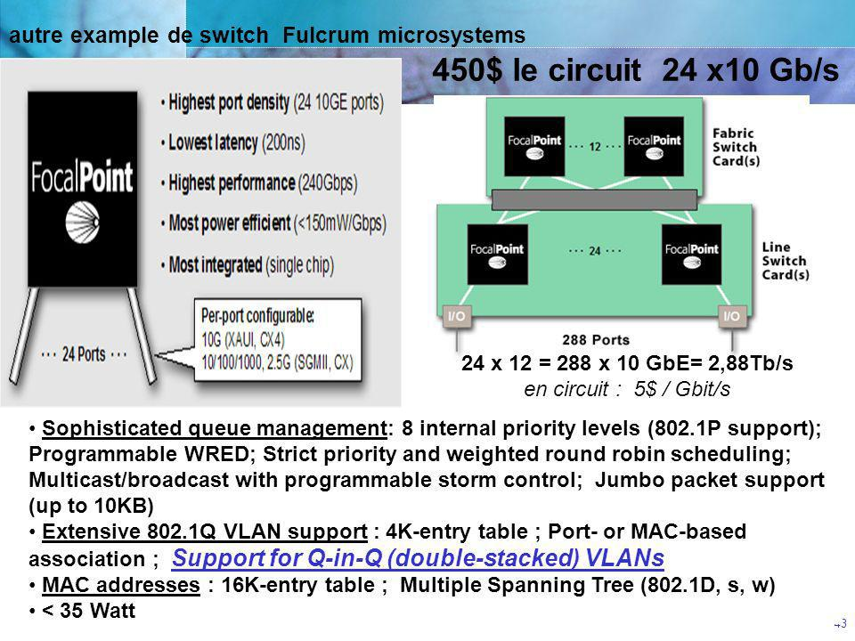 autre example de switch Fulcrum microsystems
