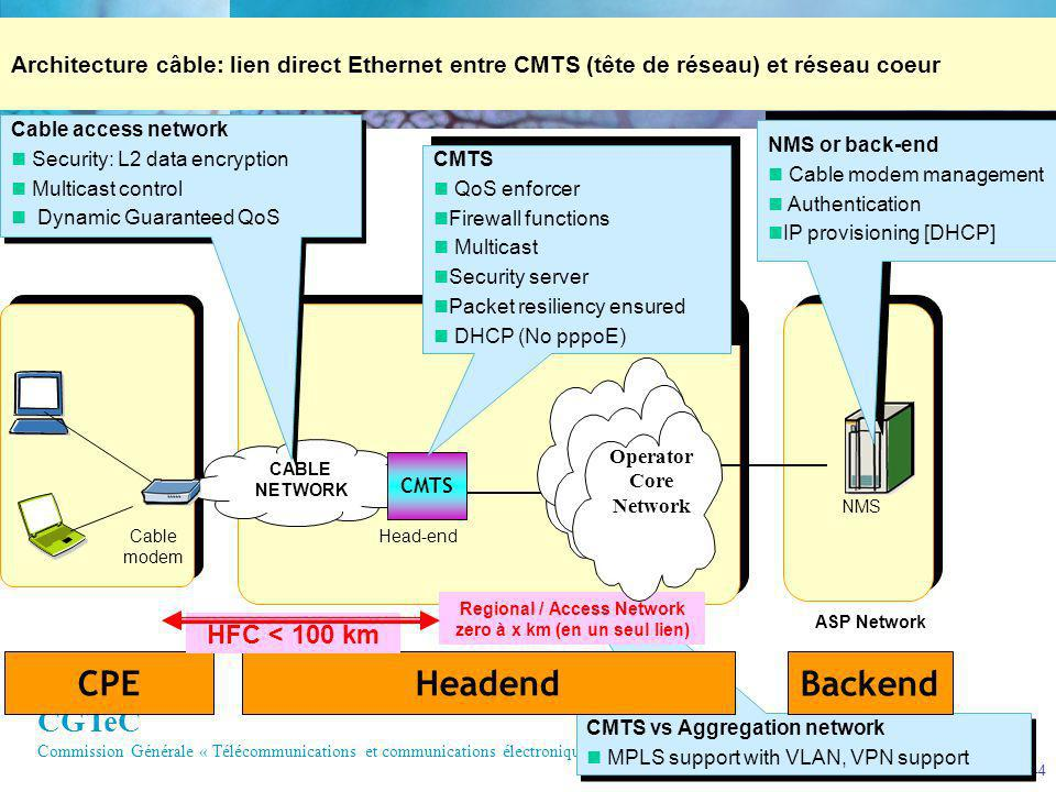 Backend Headend CPE HFC < 100 km