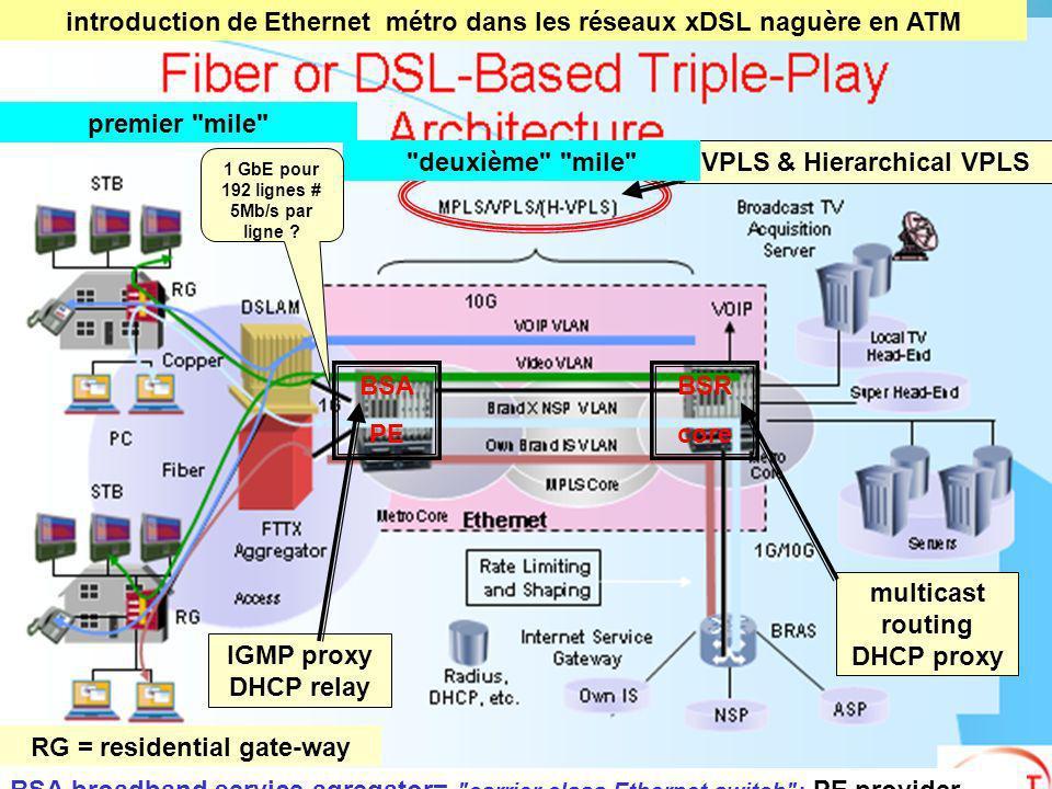 introduction de Ethernet métro dans les réseaux xDSL naguère en ATM