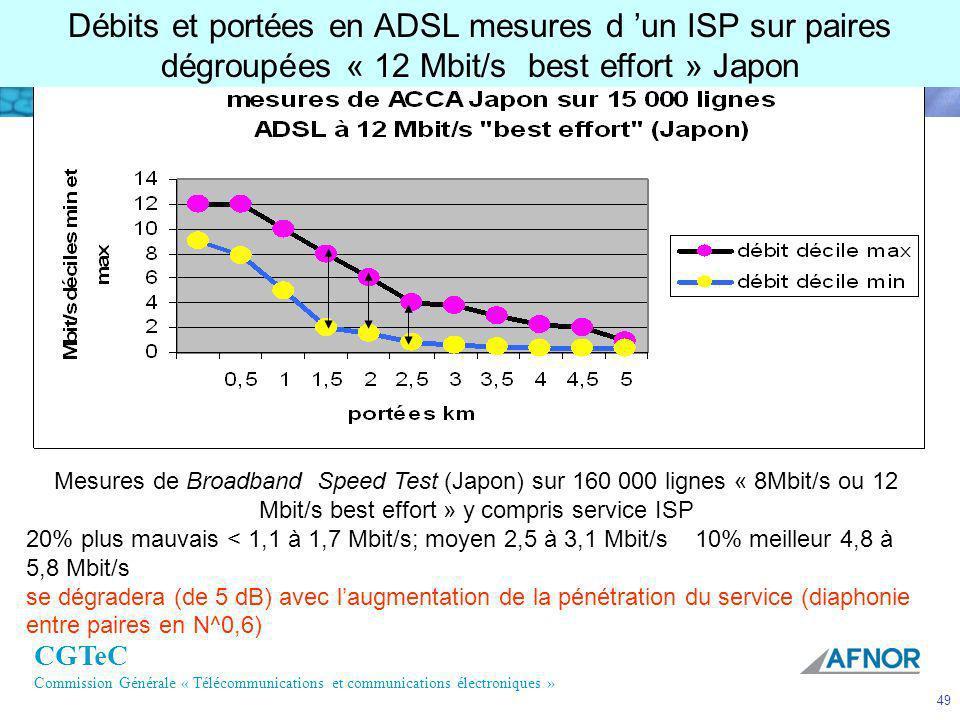 Débits et portées en ADSL mesures d 'un ISP sur paires dégroupées « 12 Mbit/s best effort » Japon