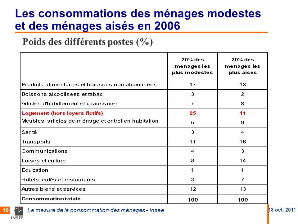 Les consommations des ménages modestes et des ménages aisés en 2006