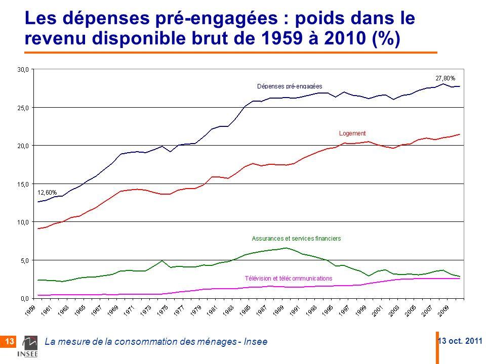 Les dépenses pré-engagées : poids dans le revenu disponible brut de 1959 à 2010 (%)