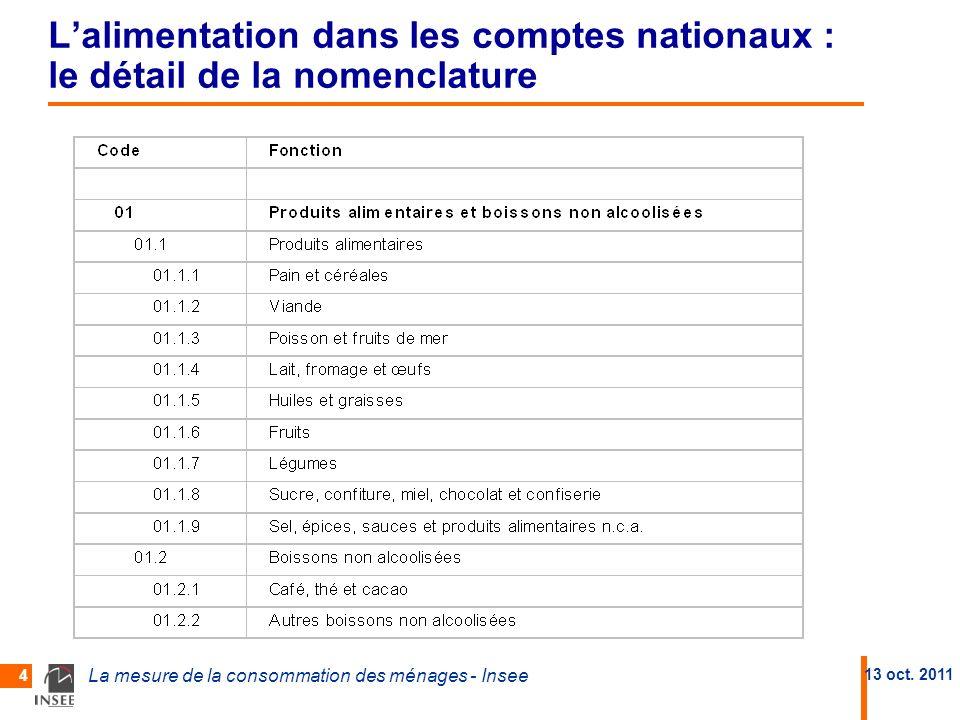 L'alimentation dans les comptes nationaux : le détail de la nomenclature