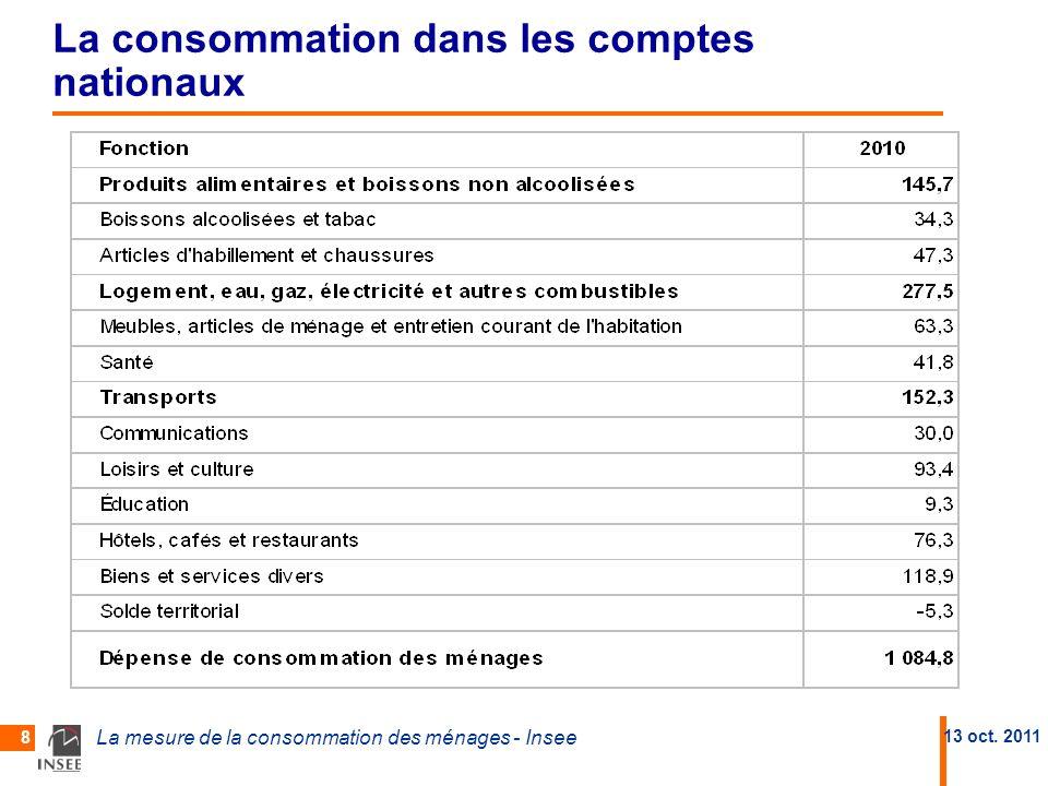 La consommation dans les comptes nationaux