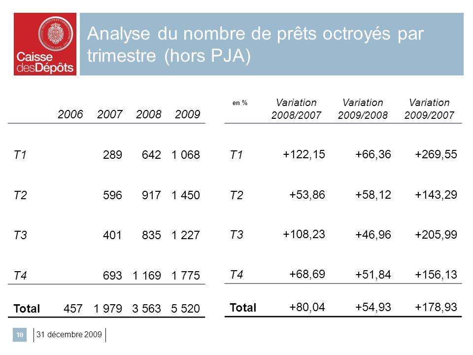 Analyse du nombre de prêts octroyés par trimestre (hors PJA)